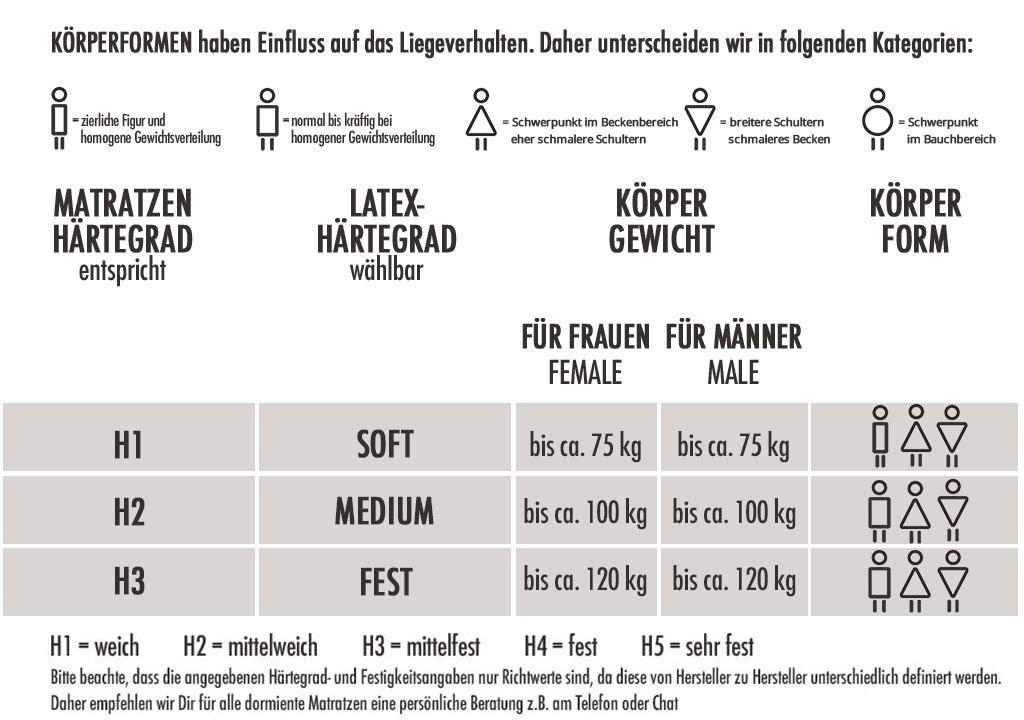 dormiente-Natural-Classic-Orthoform-Female-Haertegrad-Empfehlung