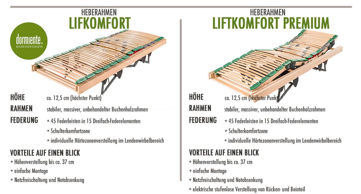 dormiente-Heberahmen-Liftkomfort-Liftkomfort-Premium-Merkmale
